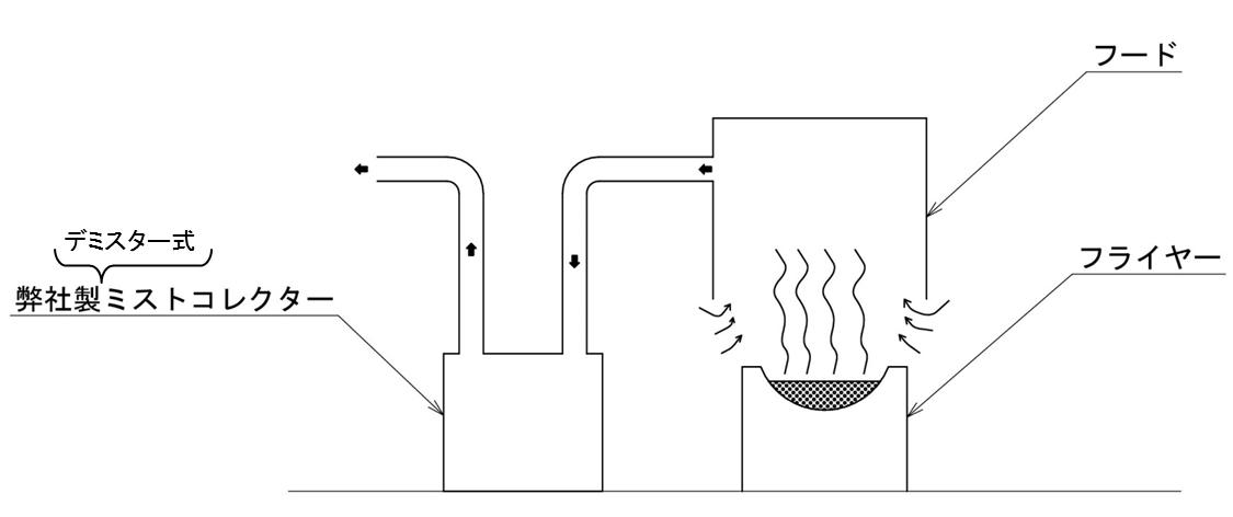 フライヤー油煙回収装置の導入事例